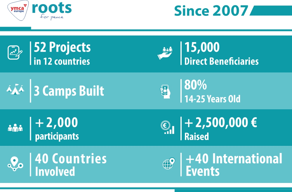 statistics roots 2020 web